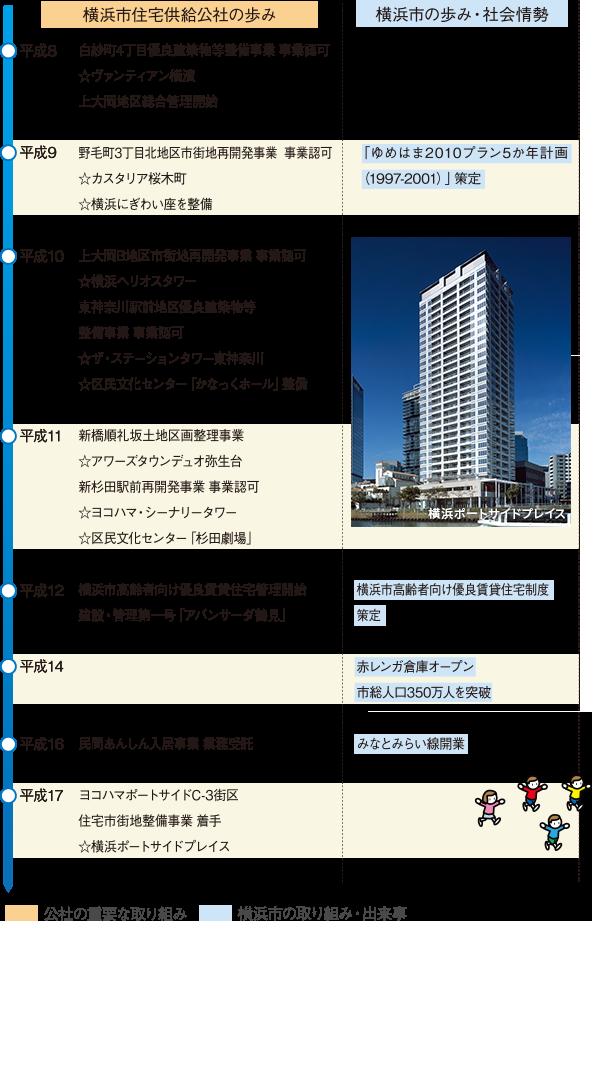 公社の歩み 横浜市住宅供給公社 Yokohama Jkk